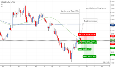 XAUUSD: Gold: Trend resumption short!