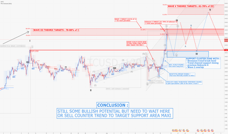 LTCUSD: LTCUSD / H2 : Still some bull potential but now : WAIT or SELL