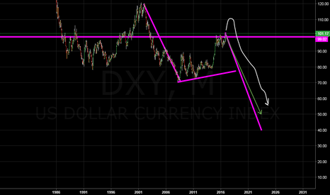DXY: long term view on dollar index...
