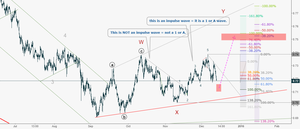 AUDUSD: Be careful to sell and waiting to buy