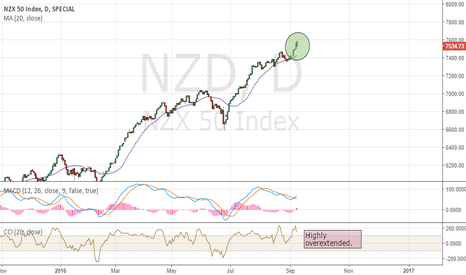 NZD: NZD - Near the top or at the top