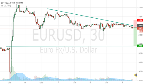 EURUSD: EURUSD Bearish Trendline , waiting for support to break