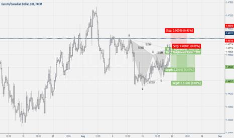 EURCAD: Eur-Cad Gartly Pattern
