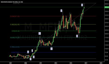 M_MFIN: M&Mfinance...Big Short...