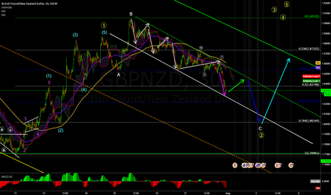 GBPNZD: TRADING STRATEGY FOR WEEK 31 (01 - 05 August, 2016)