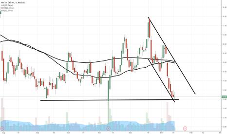 ACAT: $ACAT chart of interest