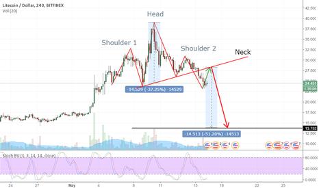 LTCUSD: LTC H&S - most likely scenario