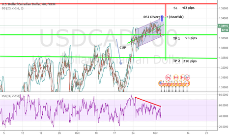 USDCAD: USDCAD Bearish break