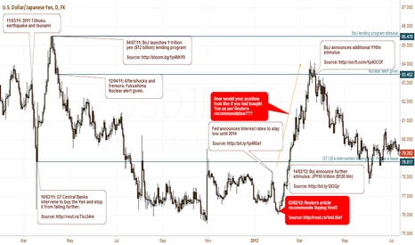 USDJPY: Black swan events: How currencies react - Yen