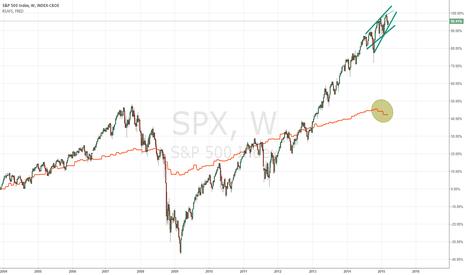 SPX: S&P vs retail spending?