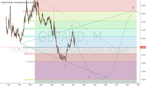 GBPAUD: GBPAUD LOOKING FOR SHORT