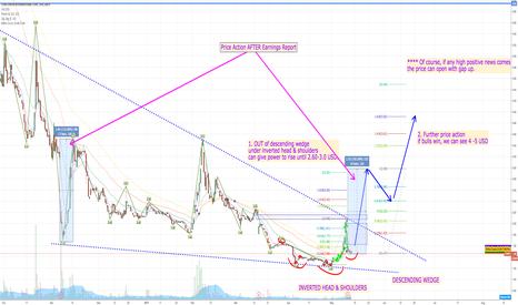 CXRX: $CXR.CA $CXRX An Update PPS forecast