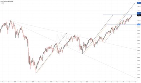 NYA: $NYSE Composite Weekly. Measured move upside targets. $STUDY