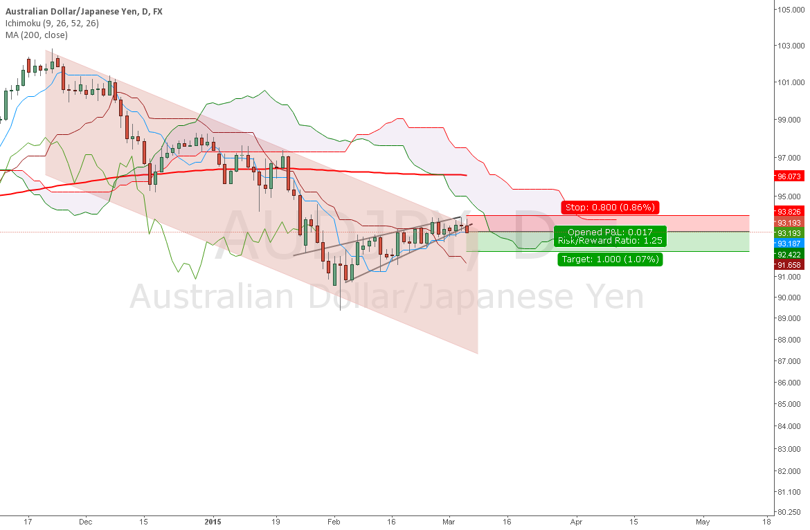 100 pips Trade potential : AUDJPY