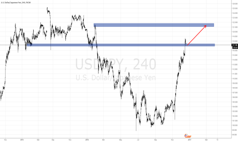 USDJPY: Trading bellow H4 average right now.