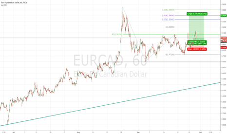 EURCAD: Long EURCAD from 150 area