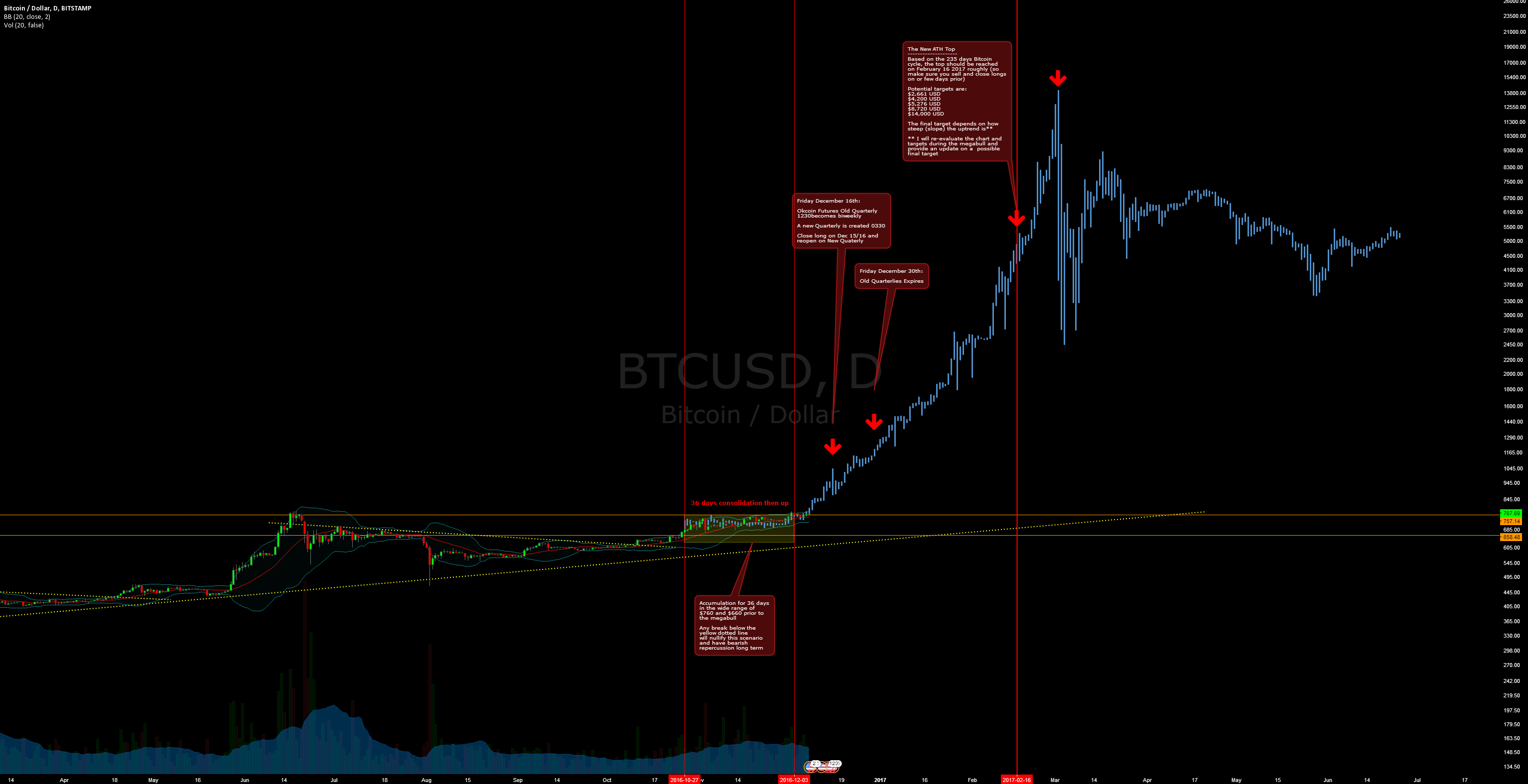 Bitcoin Megabull Cycle - Starts in Less than 24 Hours