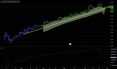GCP: back above trend