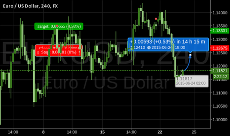 EURUSD: Forecast for EURUSD