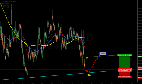 EURUSD: First short to supportline, than long...