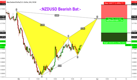 NZDUSD: -:NZDUSD Bearish Bat:-