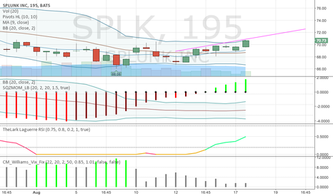 SPLK: SPLK Short Term Gain until earnings