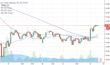 USDJPY: UP treand USD/JPY