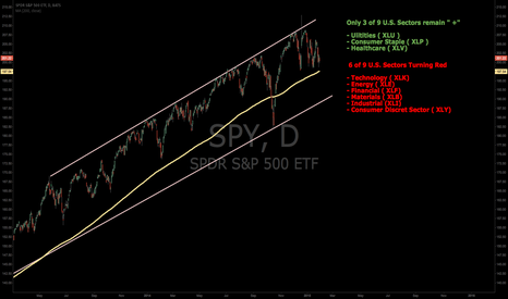 "SPY: SPY Monthly Update 01/2015 : Long....But Getting ""Defensive"""