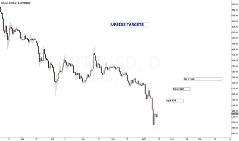 BTCUSD: UPSIDE TGTS BEFORE RESUMING DOWNTREND