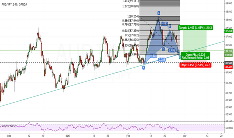 AUDJPY: Aussie-Yen Bullish Gartley