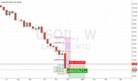 USOIL: Long-term short USOIL