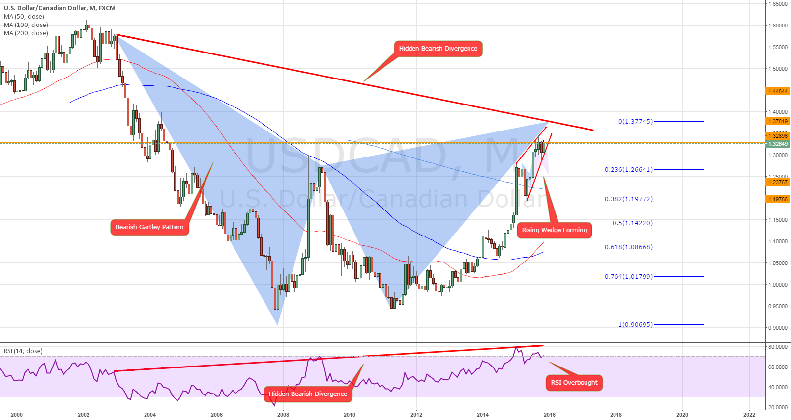Gartley of the Decade