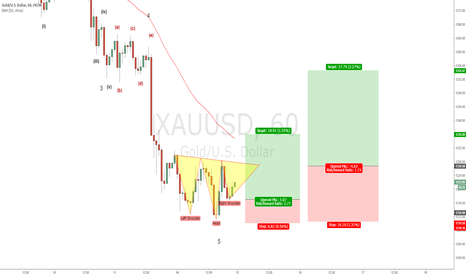 XAUUSD: XAUUSD - Now for the retracement