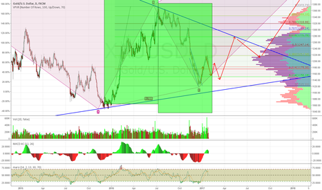 XAUUSD: My Guess of Gold's Path for the Next Few Weeks
