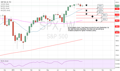 SPX: Further selling for S&P in early September?