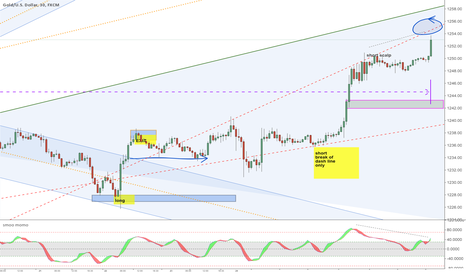 XAUUSD: Regular Bear DVG + 14 Day Channel