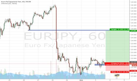 EURJPY: Покупка валютной пары EUR/JPY