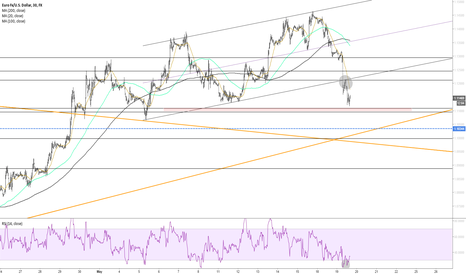EURUSD: EURUSD nearing some support