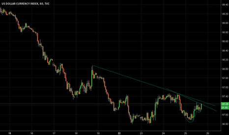 DXY: Cup and handle in dollar index