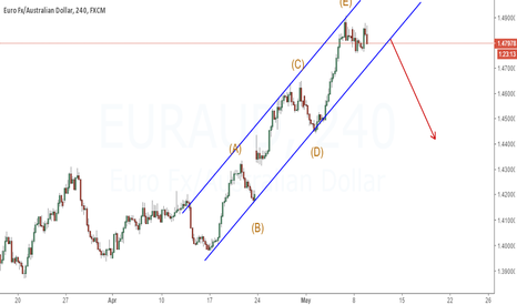 EURAUD: Looking for sell opportunity | It should fall