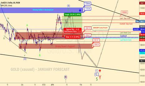 XAUUSD: GOLD (xauusd) -January Forecast