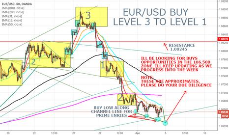 EURUSD: EURUSD BUY LEVEL 3 TO LEVEL 1