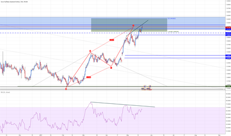 EURNZD: EURNZD Ext zone reached + Div