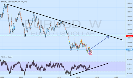 EURUSD: EU-US post-drifting (valid if EUR still exists the next 5 years)