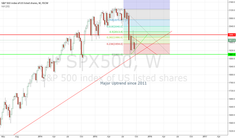 SPX500: SP500 is in dangerous territory