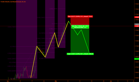 GBPAUD: Gbp/Aud - Possible next movements