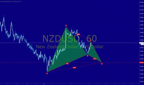 NZDUSD: NZDUSD 60M Bullish Gartley