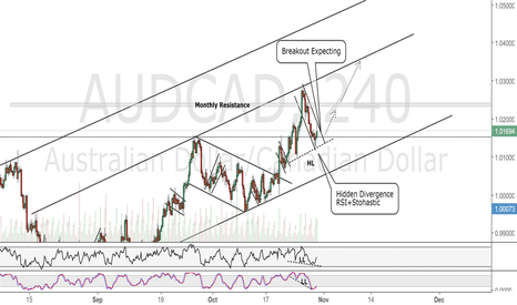 AUDCAD: AUDCAD 4H Chart.Bullish View with Divergence