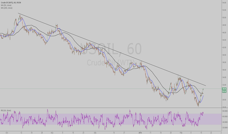 USOIL: CRUDE OIL LONG WATCHLIST