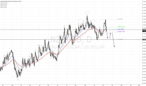 NZDUSD: NZD/USD downtrend